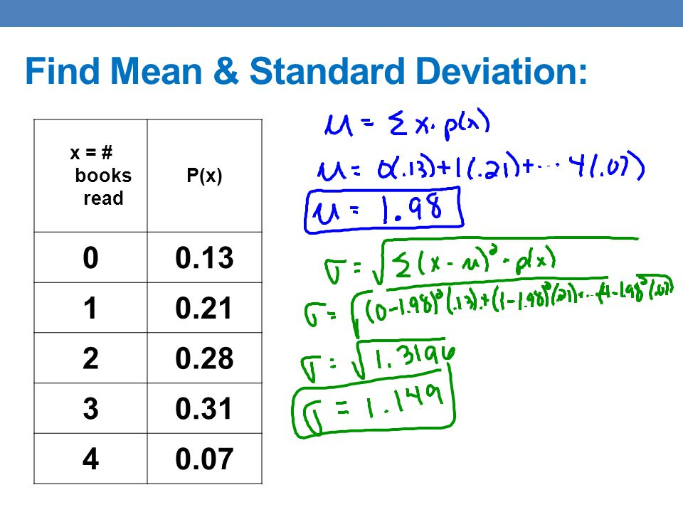 Find Mean & Standard Deviation: x = # books read P(x) 00.13 10.21 20.28 30.31 40.07