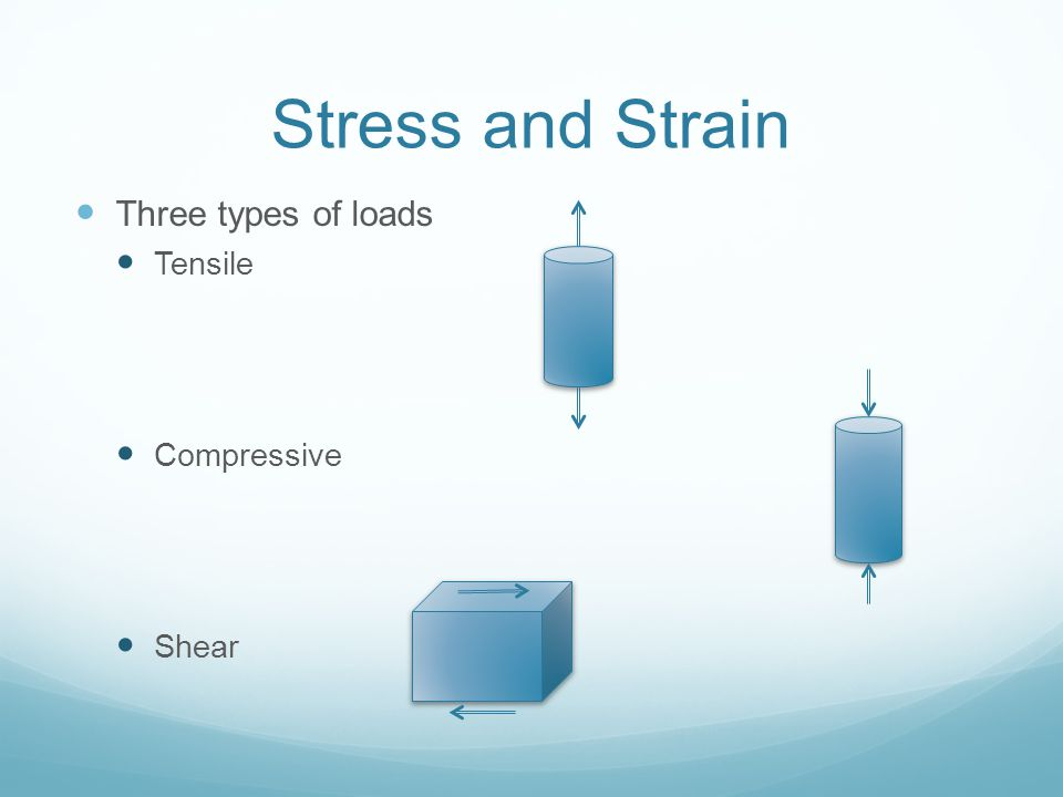 Stress and Strain Three types of loads Tensile Compressive Shear
