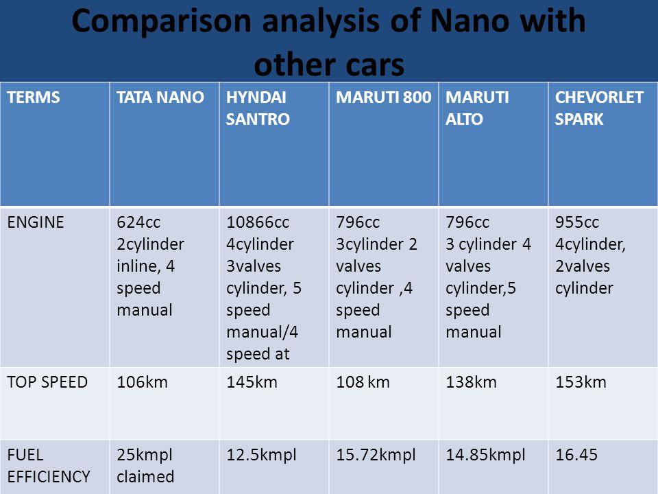 Comparison analysis of Nano with other cars TERMSTATA NANOHYNDAI SANTRO MARUTI 800MARUTI ALTO CHEVORLET SPARK ENGINE624cc 2cylinder inline, 4 speed ma