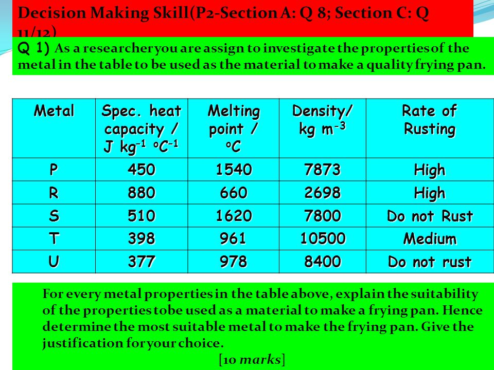 Decision Making Skill(P2-Section A: Q 8; Section C: Q 11/12) For every metal properties in the table above, explain the suitability of the properties tobe used as a material to make a frying pan.