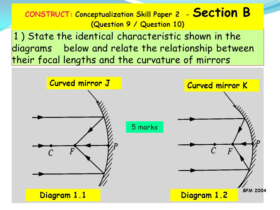 1 ) State the identical characteristic shown in the diagrams below and relate the relationship between their focal lengths and the curvature of mirrors SPM 2004 5 marks Curved mirror J Curved mirror K Diagram 1.1Diagram 1.2 CONSTRUCT: Conceptualization Skill Paper 2 - Section B (Question 9 / Question 10)