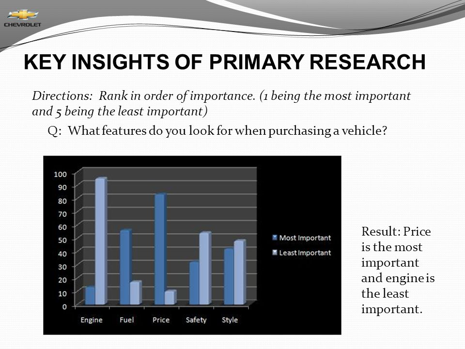 KEY INSIGHTS OF PRIMARY RESEARCH Directions: Rank in order of importance.