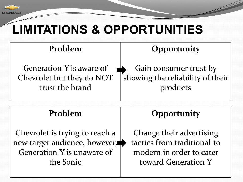LIMITATIONS & OPPORTUNITIES Problem Generation Y is aware of Chevrolet but they do NOT trust the brand Opportunity Gain consumer trust by showing the reliability of their products Problem Chevrolet is trying to reach a new target audience, however; Generation Y is unaware of the Sonic Opportunity Change their advertising tactics from traditional to modern in order to cater toward Generation Y
