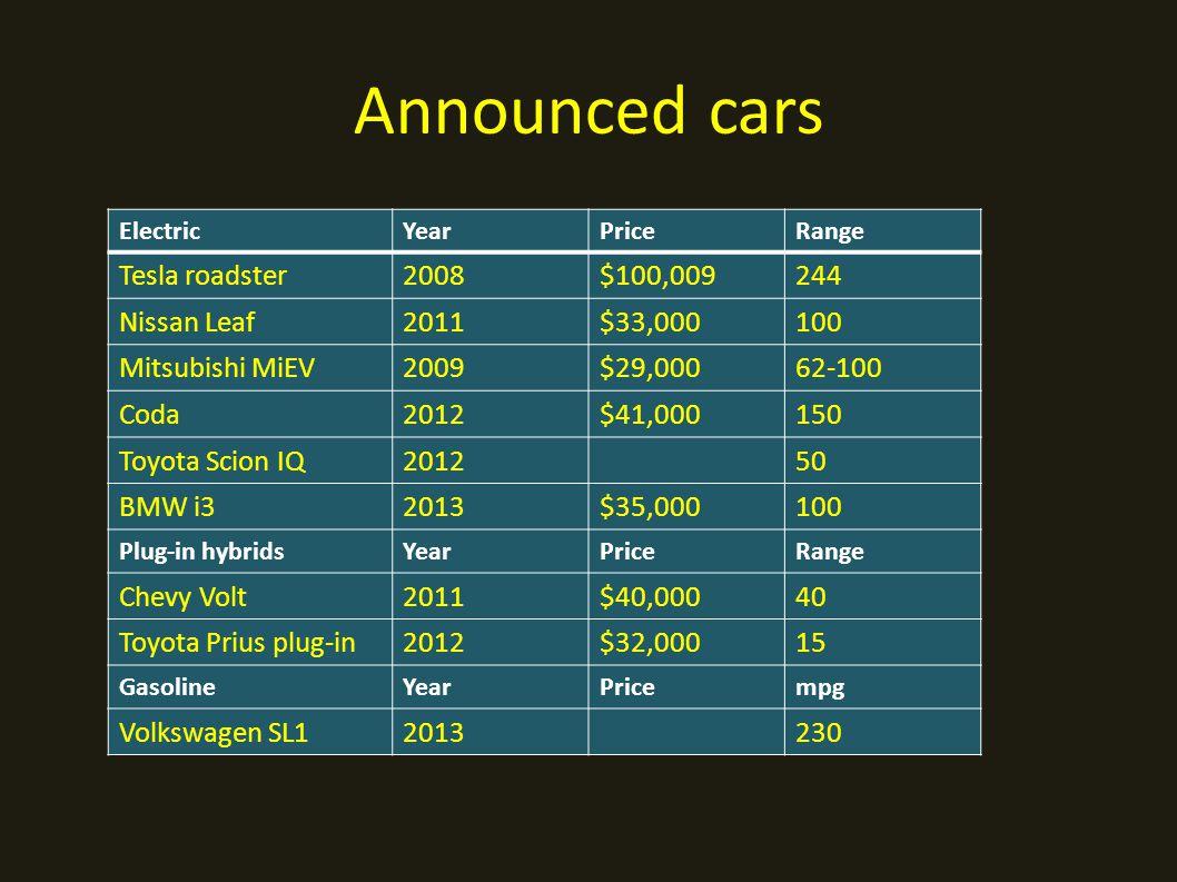 ElectricYearPriceRange Tesla roadster2008$100,009244 Nissan Leaf2011$33,000100 Mitsubishi MiEV2009$29,00062-100 Coda2012$41,000150 Toyota Scion IQ201250 BMW i32013$35,000100 Plug-in hybridsYearPriceRange Chevy Volt2011$40,00040 Toyota Prius plug-in2012$32,00015 GasolineYearPricempg Volkswagen SL12013230 Announced cars
