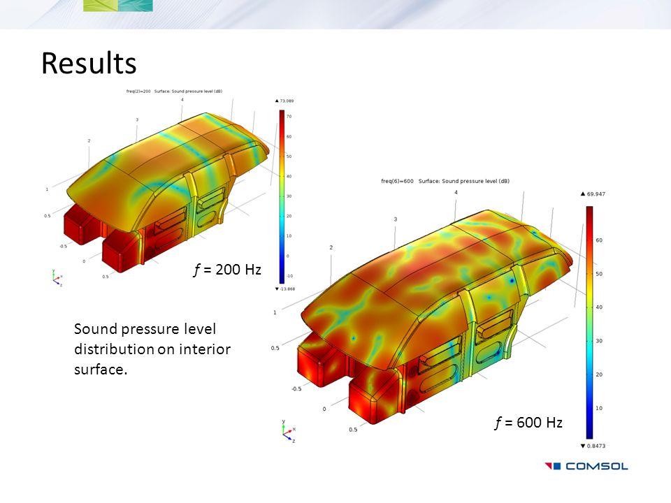Results Sound pressure level distribution on interior surface. f = 200 Hz f = 600 Hz