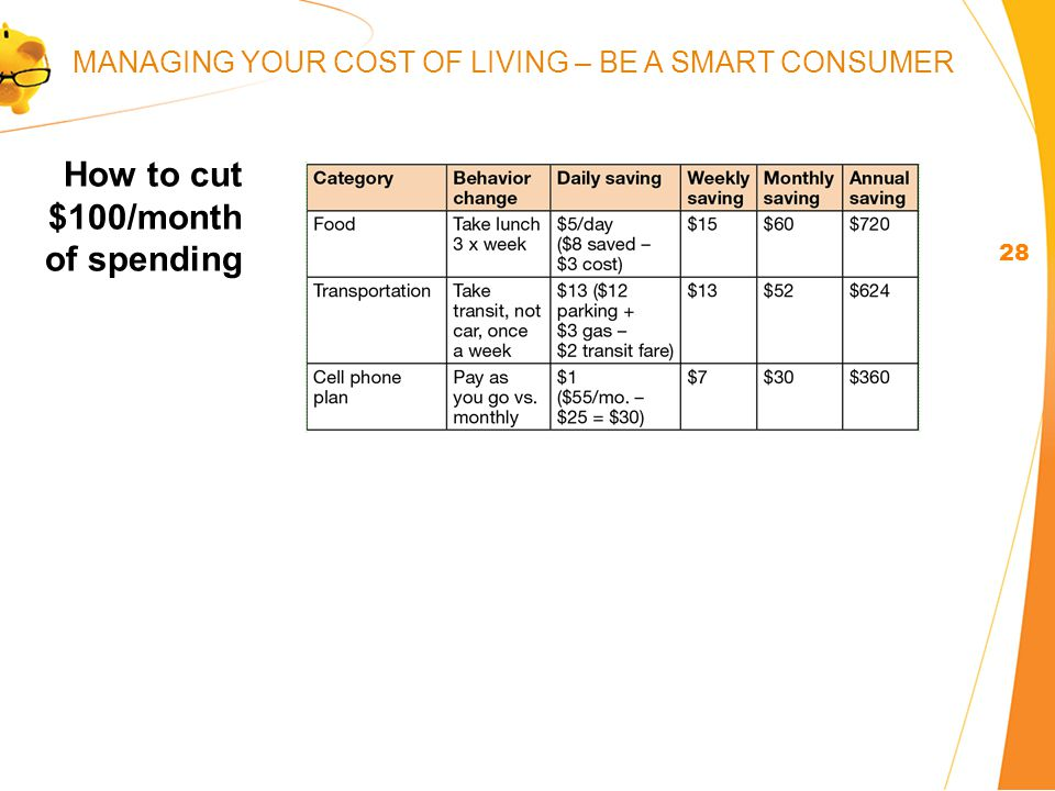 How to cut $100/month of spending 28 MANAGING YOUR COST OF LIVING – BE A SMART CONSUMER