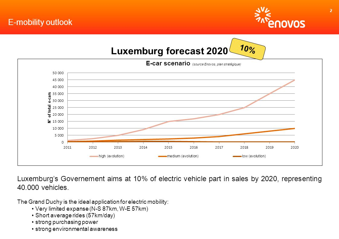 2 Luxemburgs Governement aims at 10% of electric vehicle part in sales by 2020, representing 40.000 vehicles. The Grand Duchy is the ideal application