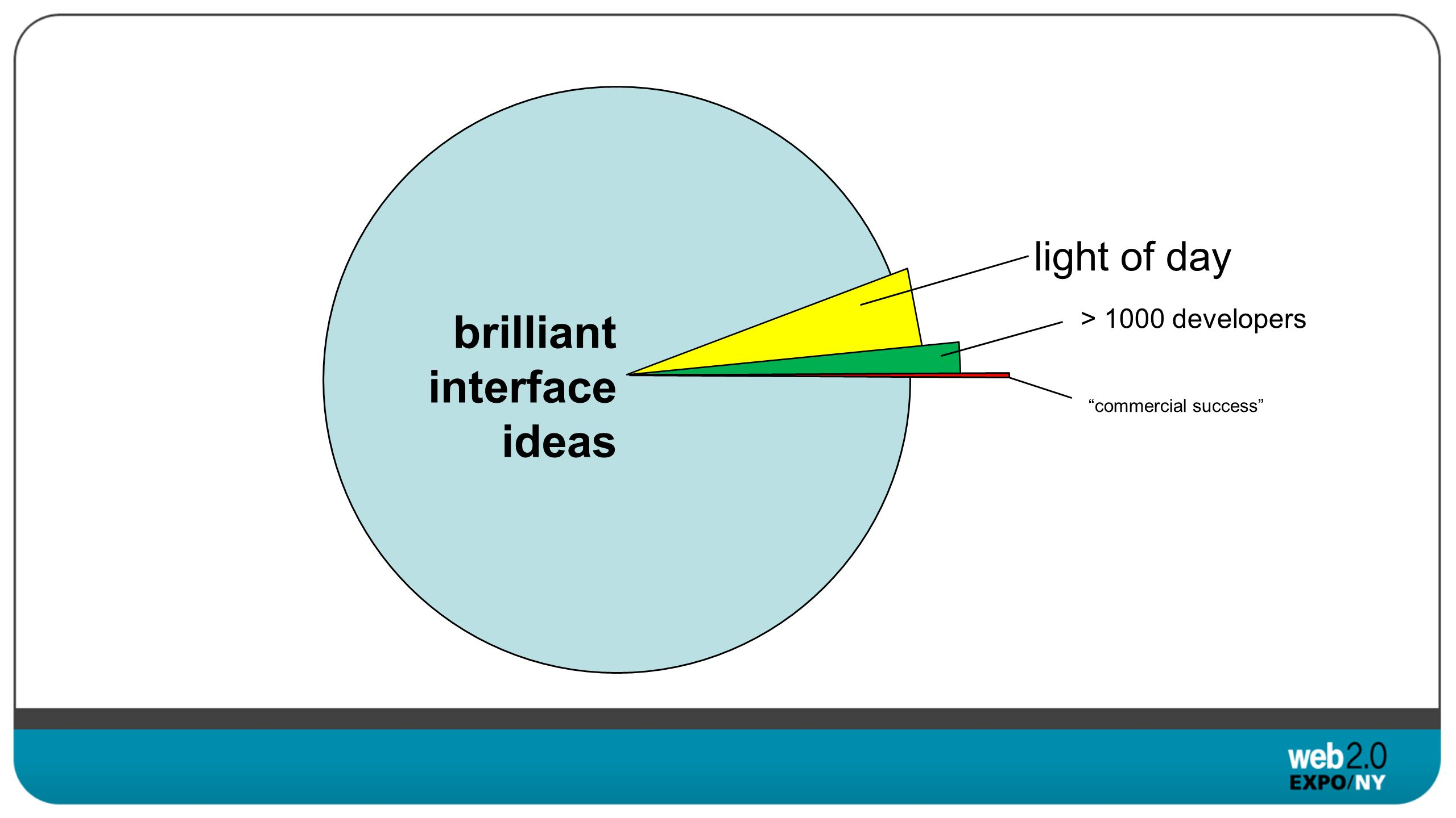 light of day brilliant interface ideas > 1000 developers commercial success