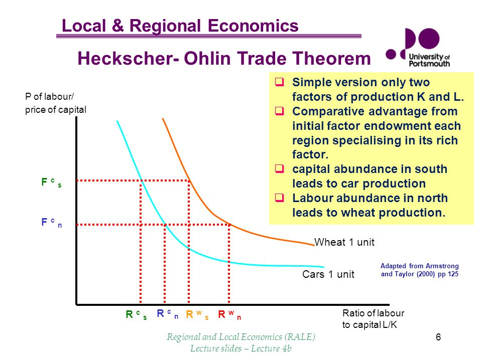 Local & Regional Economics 6 Cars 1 unit Ratio of labour to capital L/K P of labour/ price of capital R c n R c s F c s F c n R w s Wheat 1 unit R w n