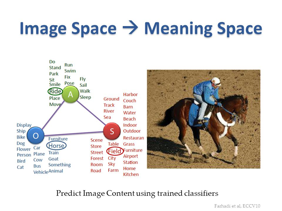 Image Space Meaning Space Predict Image Content using trained classifiers Farhadi et al, ECCV10