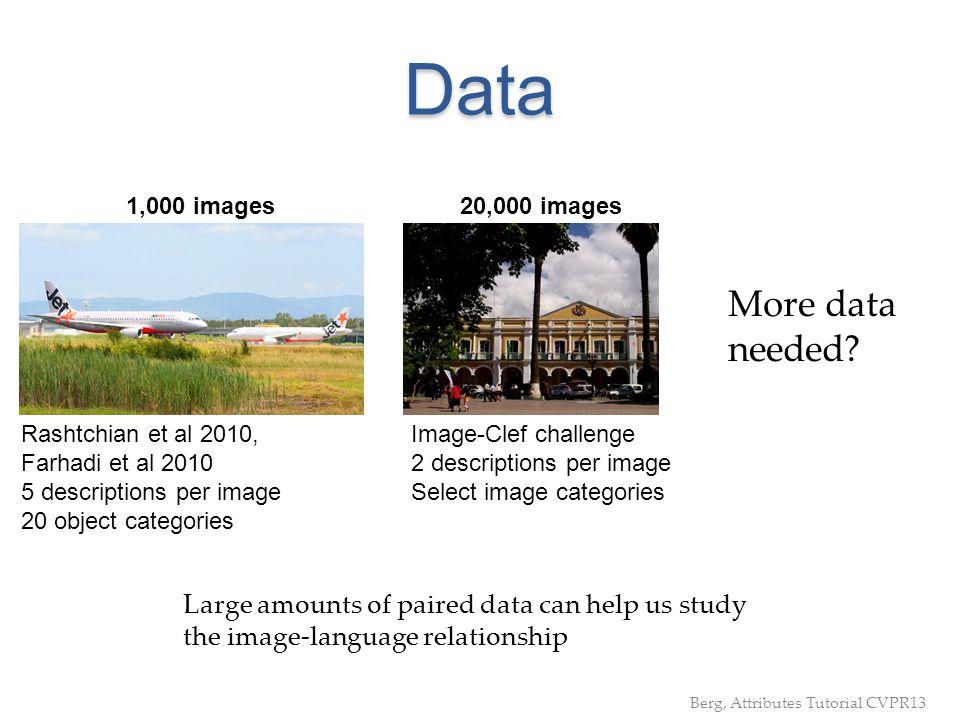Data Rashtchian et al 2010, Farhadi et al 2010 5 descriptions per image 20 object categories Image-Clef challenge 2 descriptions per image Select imag