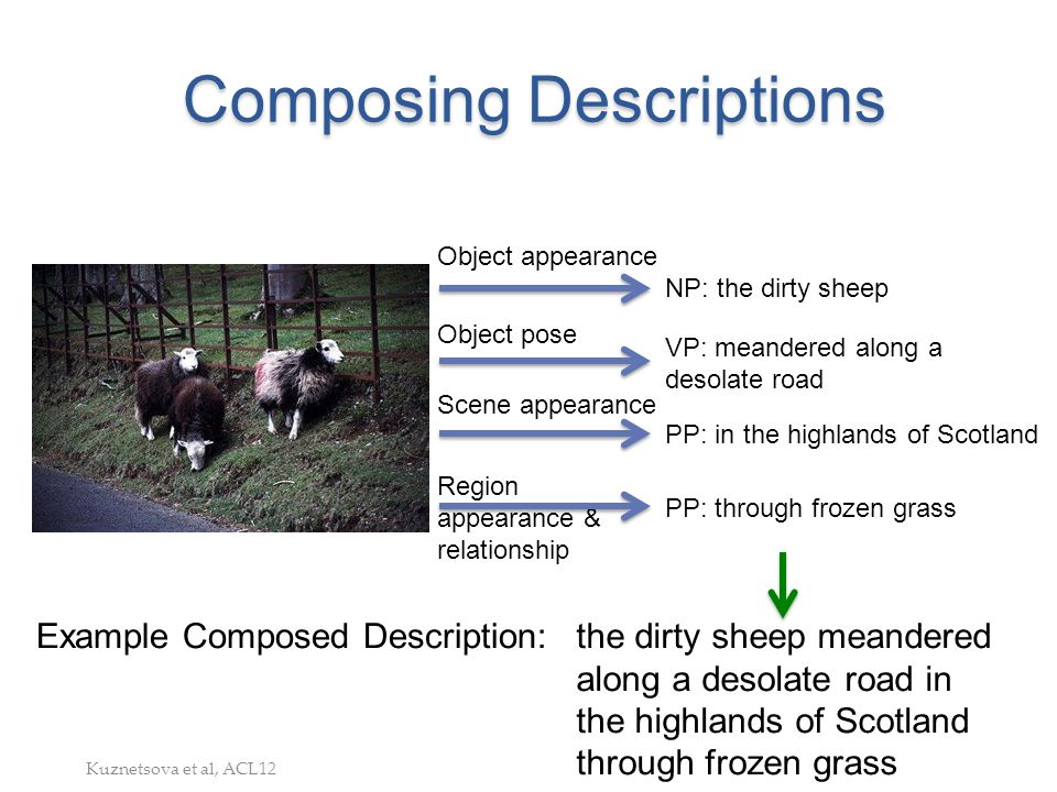 Composing Descriptions the dirty sheep meandered along a desolate road in the highlands of Scotland through frozen grass NP: the dirty sheep VP: meand