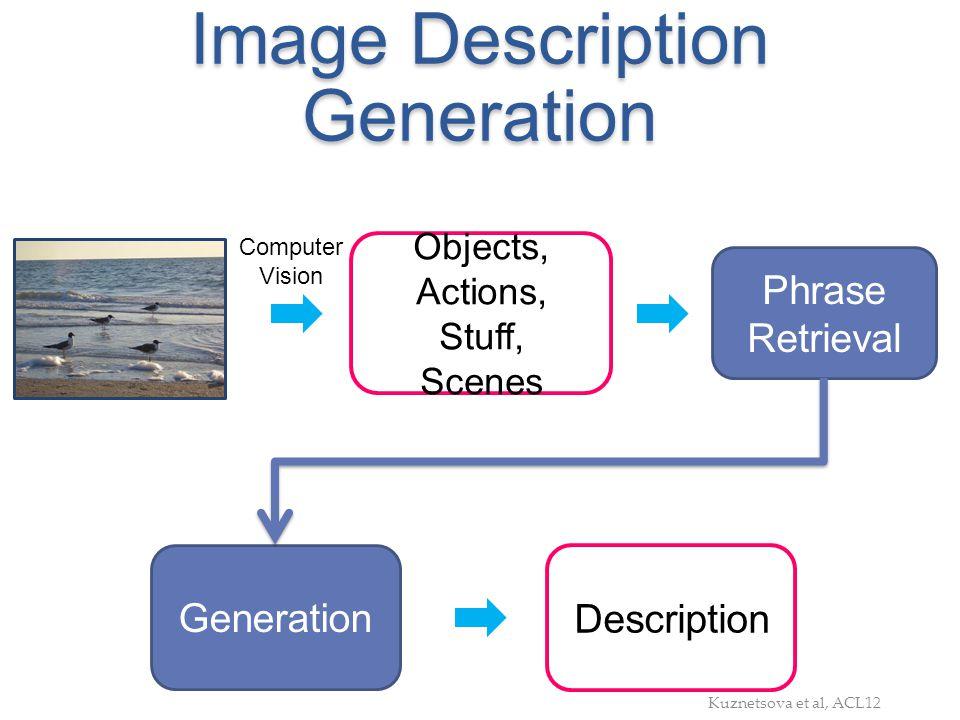 Image Description Generation Generation Objects, Actions, Stuff, Scenes Phrase Retrieval Description Computer Vision Kuznetsova et al, ACL12