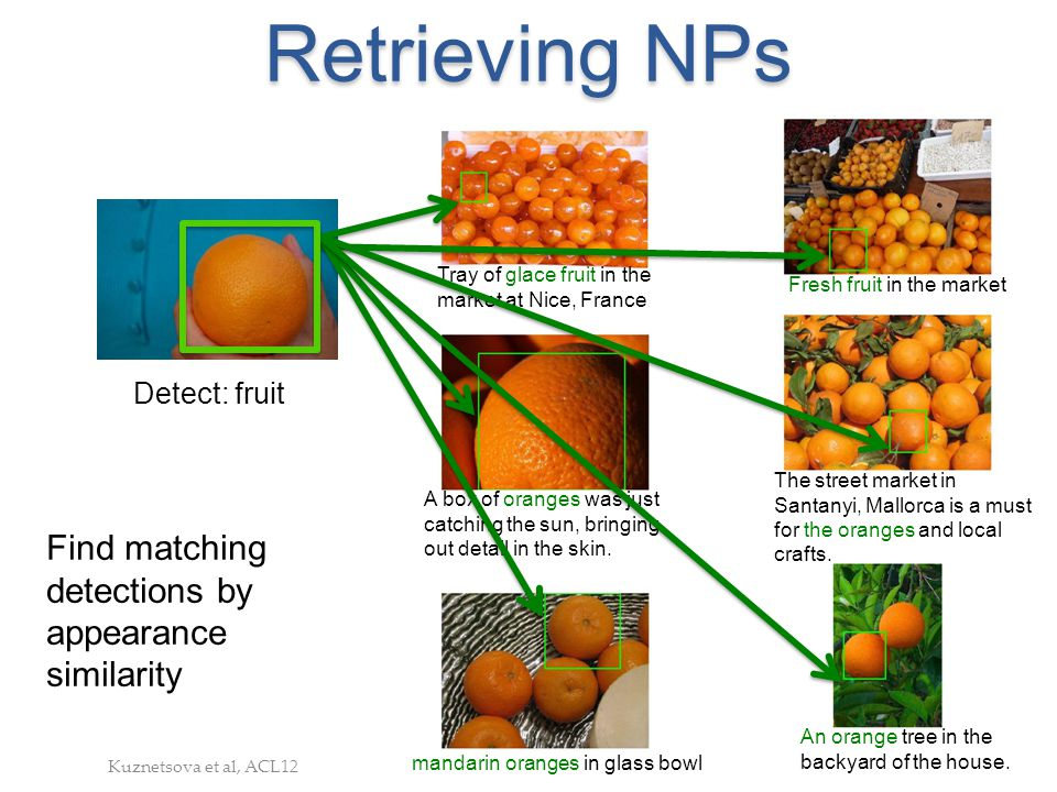 Retrieving NPs Detect: fruit Find matching detections by appearance similarity Tray of glace fruit in the market at Nice, France Fresh fruit in the ma