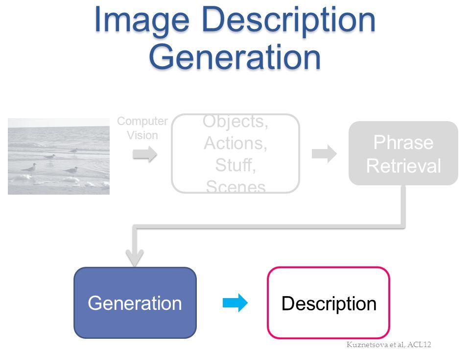 Image Description Generation Objects, Actions, Stuff, Scenes Phrase Retrieval Computer Vision Generation Description Kuznetsova et al, ACL12