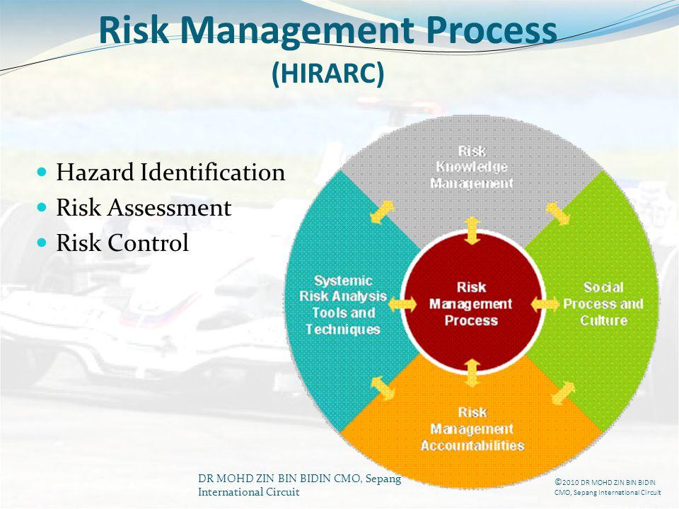 DR MOHD ZIN BIN BIDIN CMO, Sepang International Circuit Risk Management Process (HIRARC) Hazard Identification Risk Assessment Risk Control © 2010 DR