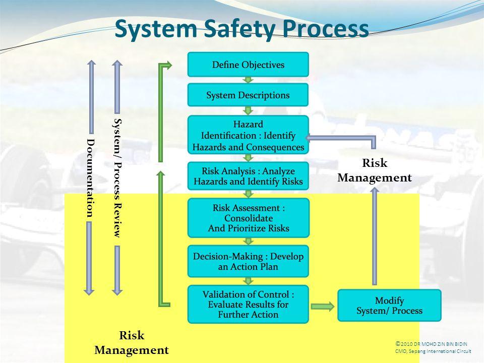 DR MOHD ZIN BIN BIDIN CMO, Sepang International Circuit System Safety Process Risk Management Risk Management System/ Process Review Documentation © 2