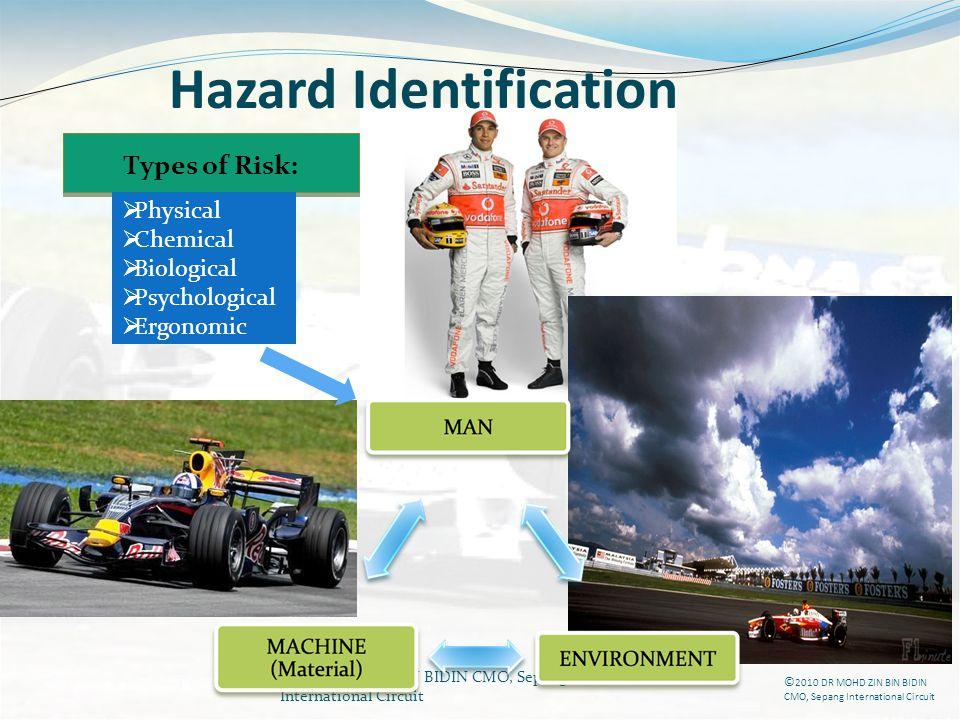 DR MOHD ZIN BIN BIDIN CMO, Sepang International Circuit Types of Risk: Physical Chemical Biological Psychological Ergonomic Hazard Identification © 20