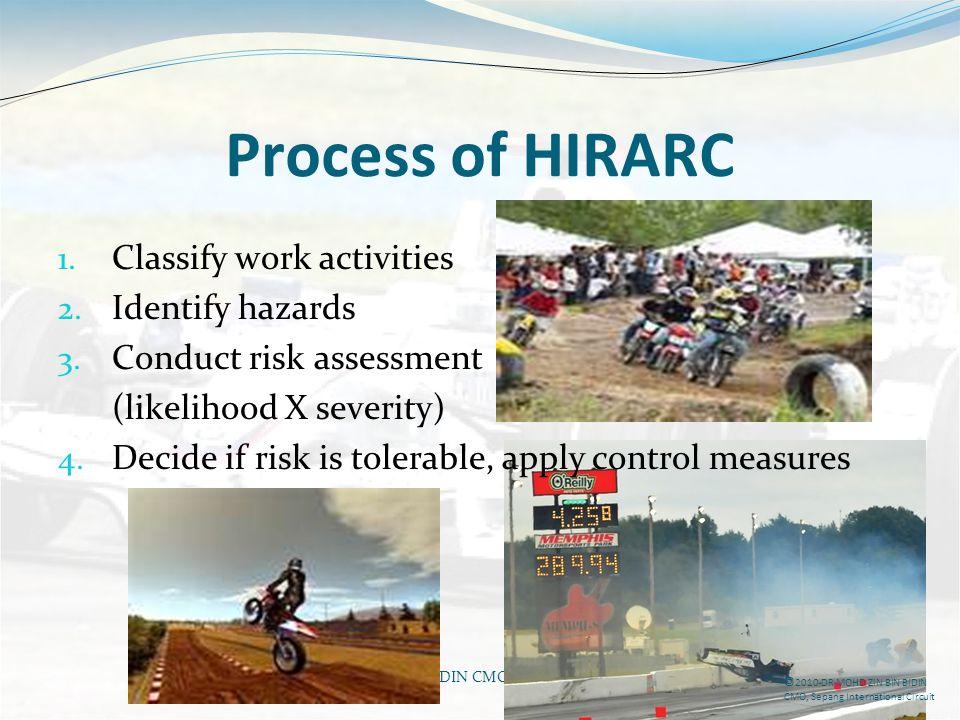 DR MOHD ZIN BIN BIDIN CMO, Sepang International Circuit Process of HIRARC 1. Classify work activities 2. Identify hazards 3. Conduct risk assessment (