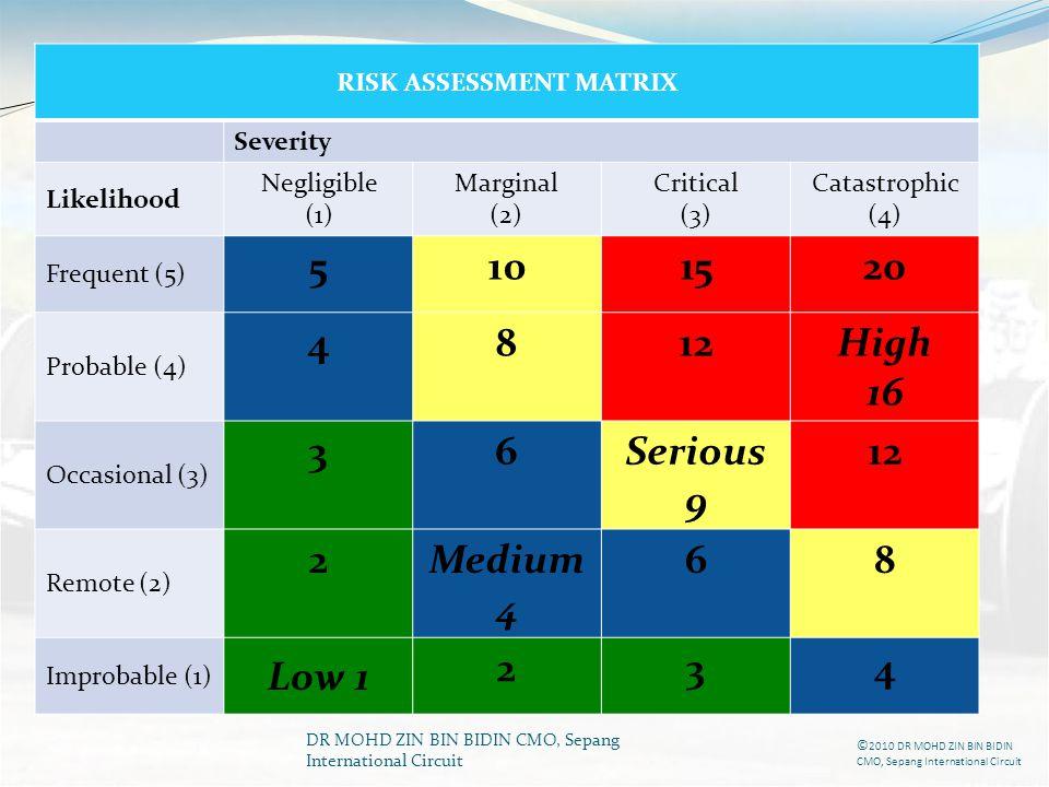 DR MOHD ZIN BIN BIDIN CMO, Sepang International Circuit RISK ASSESSMENT MATRIX Severity Likelihood Negligible (1) Marginal (2) Critical (3) Catastroph