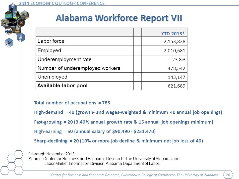 Center for Business and Economic Research, Culverhouse College of Commerce, The University of Alabama 26 Total number of occupations = 785 High-demand = 40 (growth- and wages-weighted & minimum 40 annual job openings) Fast-growing = 20 (3.40% annual growth rate & 15 annual job openings minimum) High-earning = 50 (annual salary of $90,490 - $251,470) Sharp-declining = 20 (10% or more job decline & minimum net job loss of 40) YTD 2013* Labor force 2,153,828 Employed 2,010,681 Underemployment rate 23.8% Number of underemployed workers 478,542 Unemployed 143,147 Available labor pool 621,689 * through November 2013 Source: Center for Business and Economic Research, The University of Alabama and Labor Market Information Division, Alabama Department of Labor.