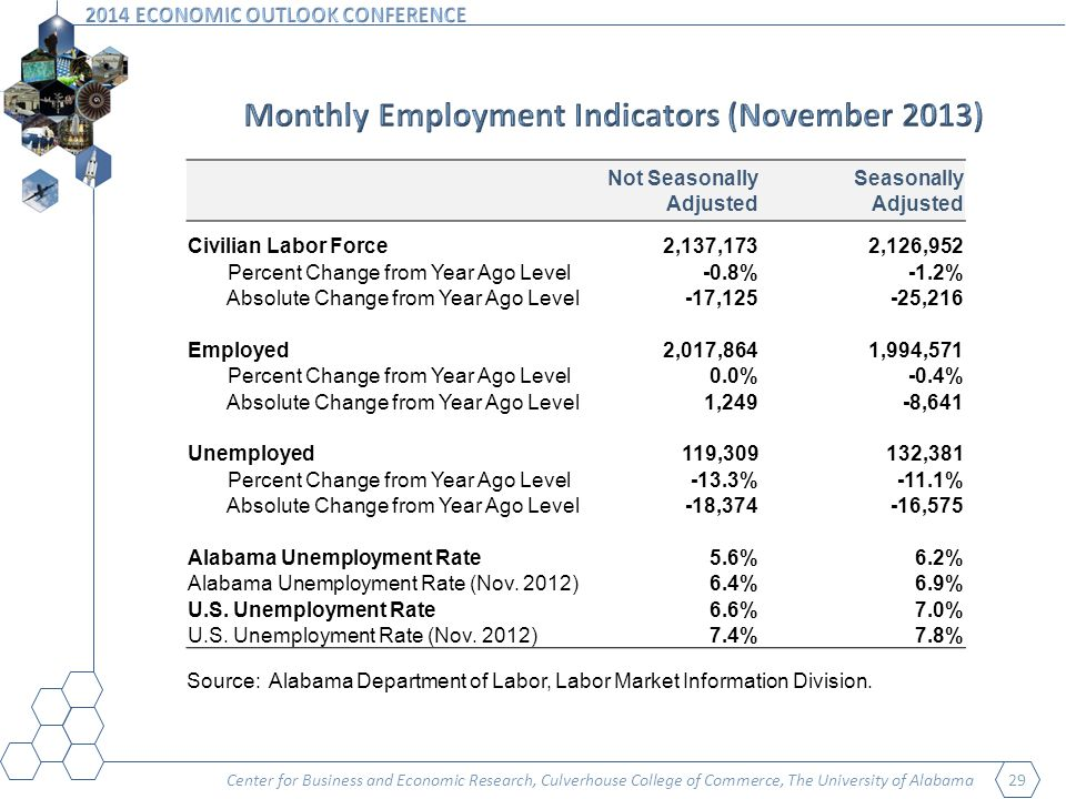 Center for Business and Economic Research, Culverhouse College of Commerce, The University of Alabama 29 Not Seasonally Adjusted Seasonally Adjusted Civilian Labor Force2,137,1732,126,952 Percent Change from Year Ago Level-0.8%-1.2% Absolute Change from Year Ago Level-17,125-25,216 Employed2,017,8641,994,571 Percent Change from Year Ago Level0.0%-0.4% Absolute Change from Year Ago Level1,249-8,641 Unemployed119,309132,381 Percent Change from Year Ago Level-13.3%-11.1% Absolute Change from Year Ago Level-18,374-16,575 Alabama Unemployment Rate5.6%6.2% Alabama Unemployment Rate (Nov.