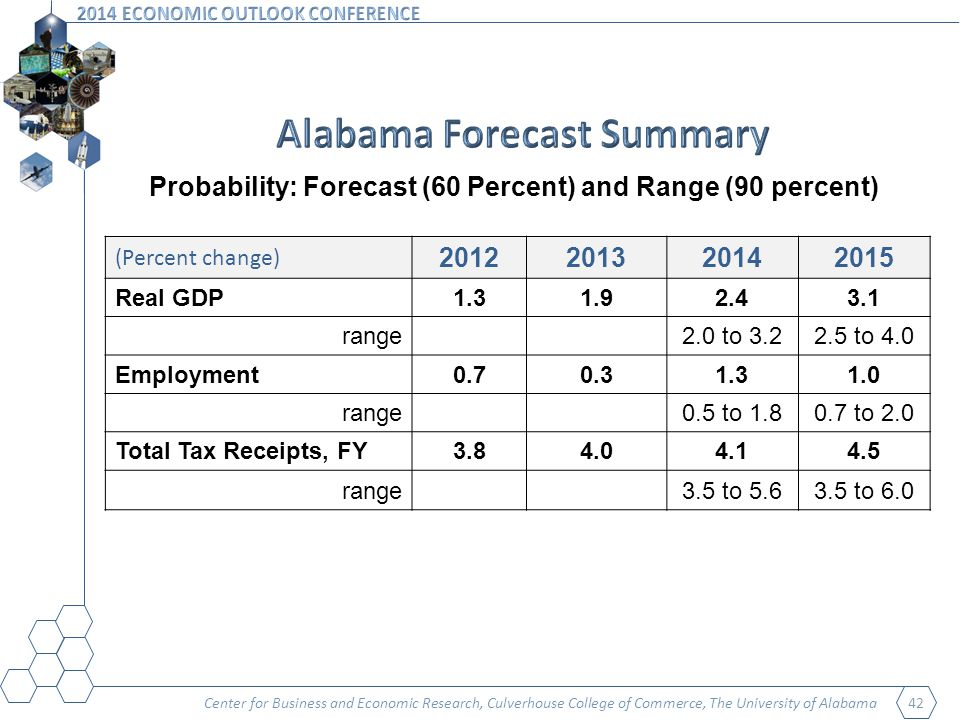 Center for Business and Economic Research, Culverhouse College of Commerce, The University of Alabama 42 Probability: Forecast (60 Percent) and Range (90 percent) (Percent change) Real GDP range2.0 to to 4.0 Employment range0.5 to to 2.0 Total Tax Receipts, FY range3.5 to to 6.0