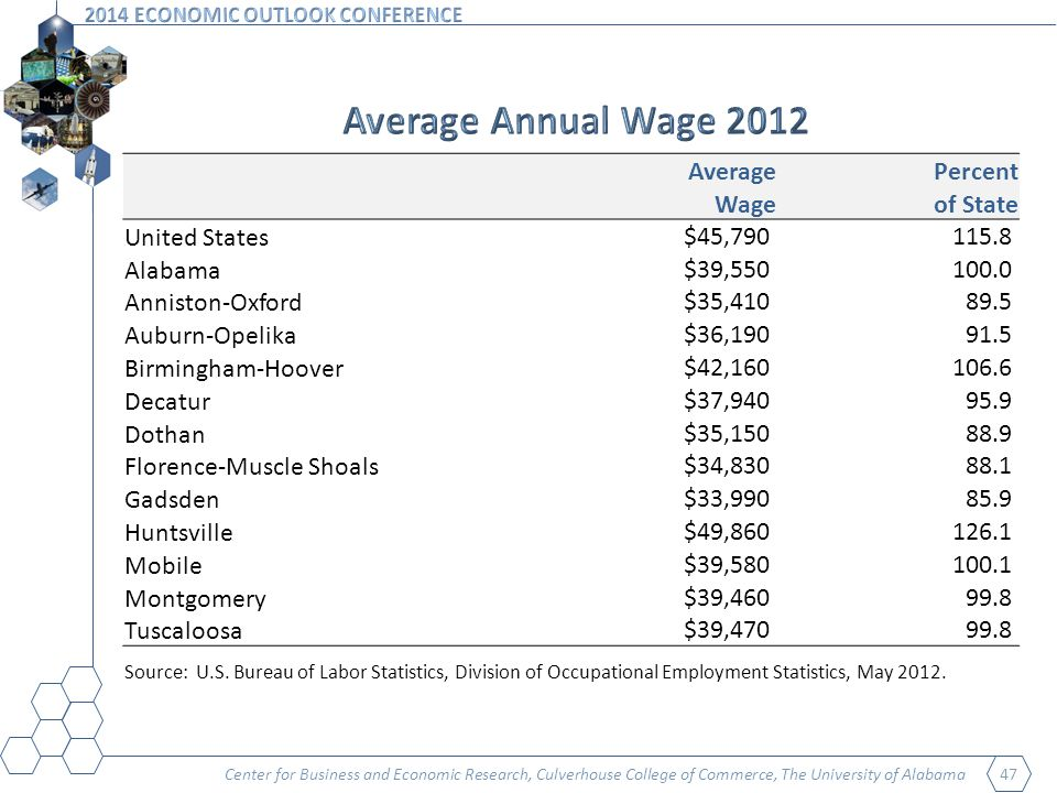 Center for Business and Economic Research, Culverhouse College of Commerce, The University of Alabama 47 AveragePercent Wageof State United States$45, Alabama$39, Anniston-Oxford$35, Auburn-Opelika$36, Birmingham-Hoover$42, Decatur$37, Dothan$35, Florence-Muscle Shoals$34, Gadsden$33, Huntsville$49, Mobile$39, Montgomery$39, Tuscaloosa$39, Source: U.S.