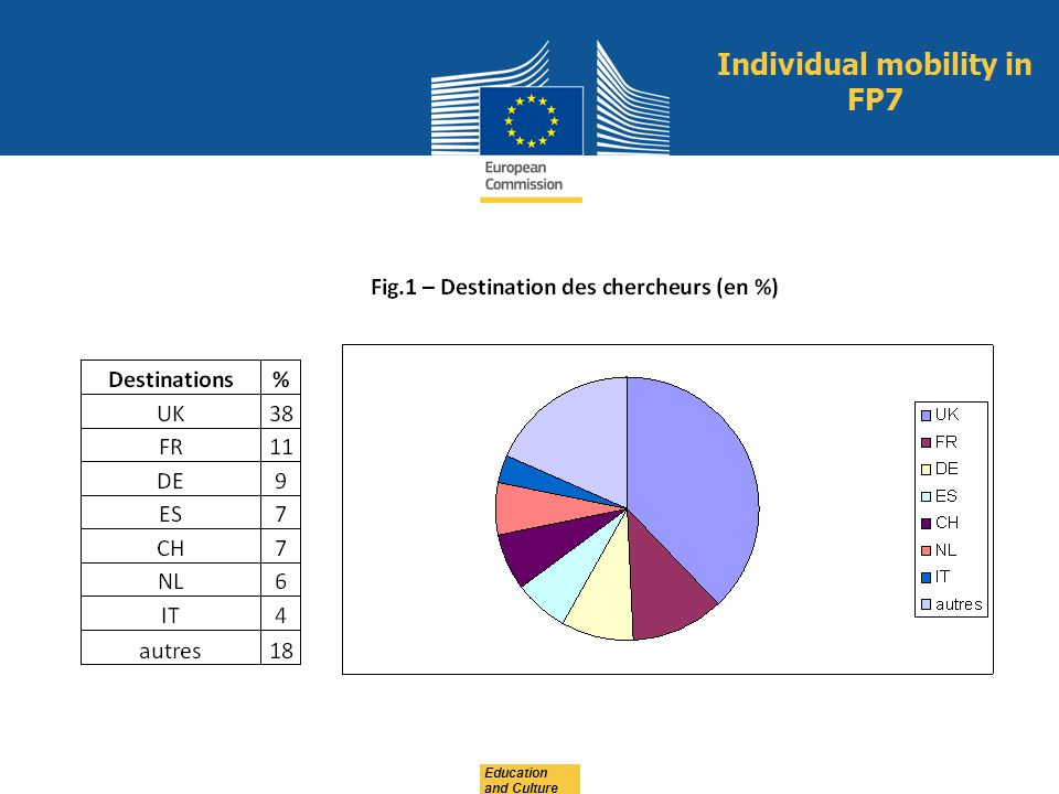 Education and Culture Individual mobility in FP7