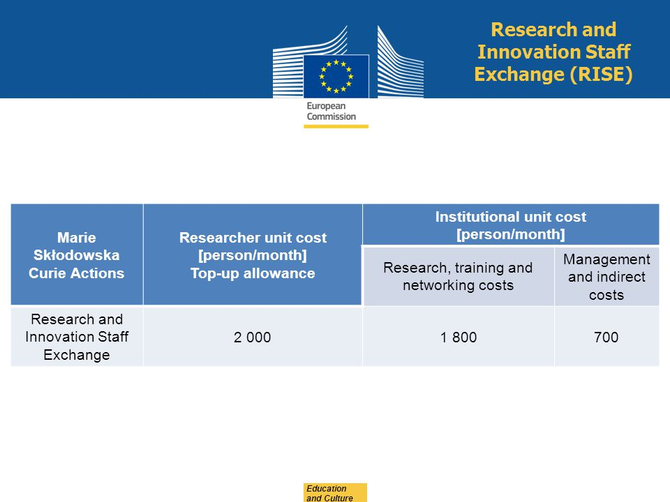 Education and Culture Research and Innovation Staff Exchange (RISE) Marie Skłodowska Curie Actions Researcher unit cost [person/month] Top-up allowanc