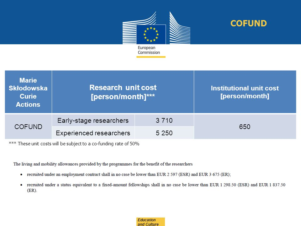 Education and Culture COFUND Marie Skłodowska Curie Actions Research unit cost [person/month]*** Institutional unit cost [person/month] COFUND Early-s