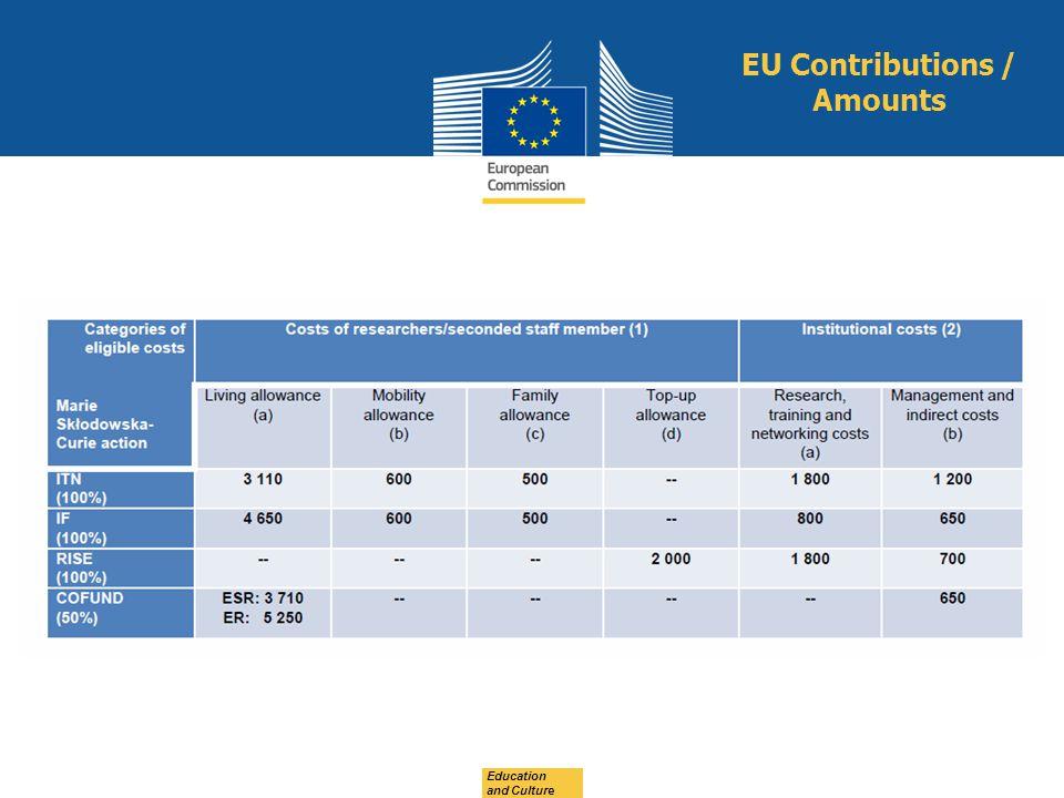 Education and Culture EU Contributions / Amounts
