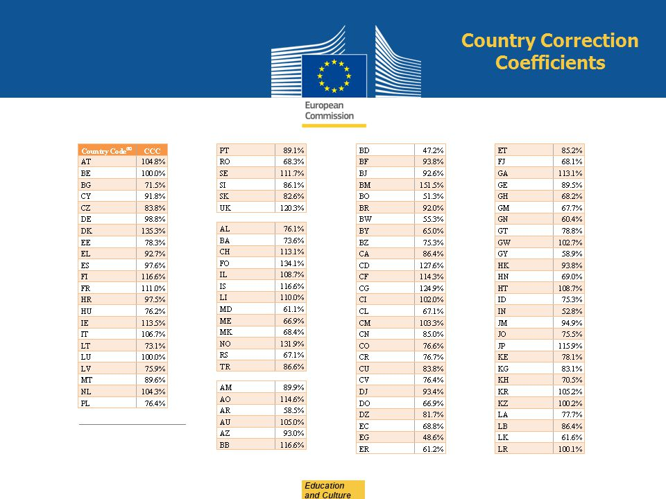 Education and Culture Country Correction Coefficients