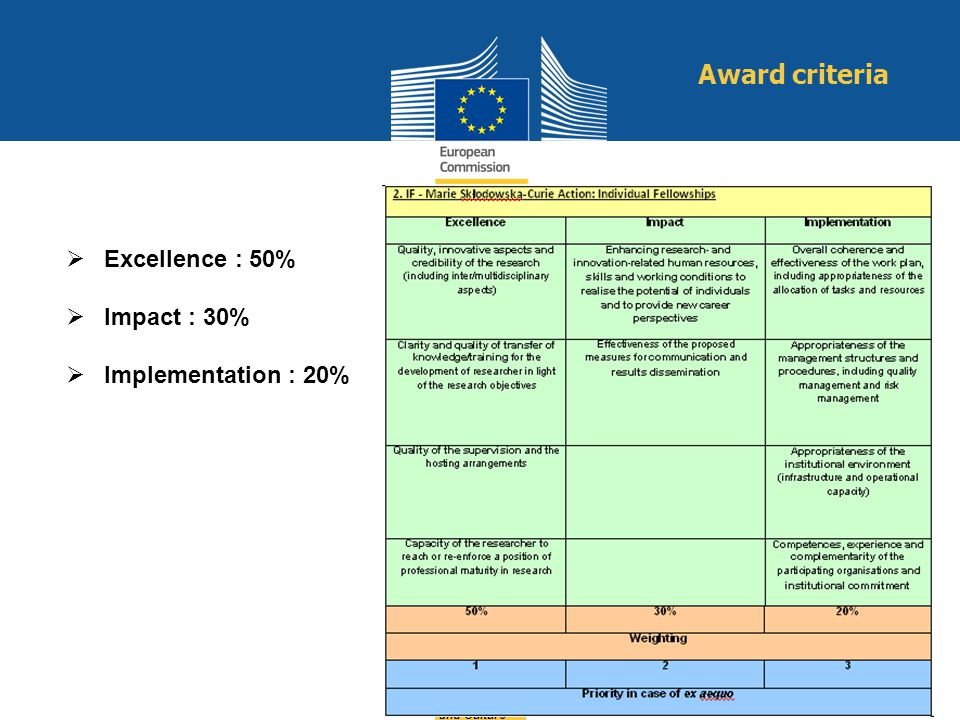 Education and Culture Excellence : 50% Impact : 30% Implementation : 20% Award criteria