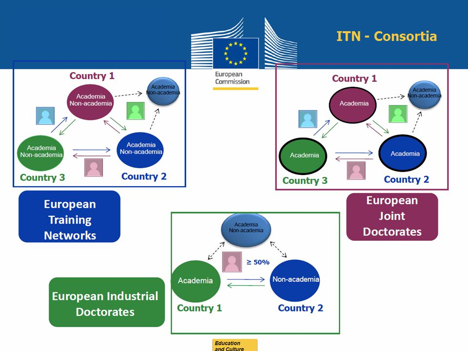 Education and Culture ITN - Consortia