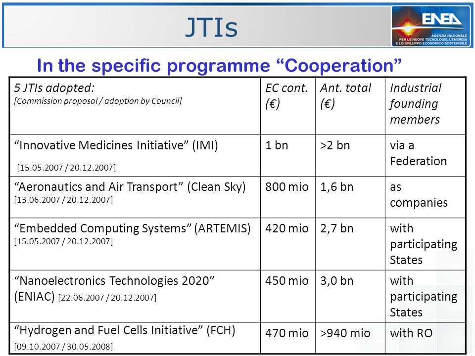 JTIs In the specific programme Cooperation 5 JTIs adopted: [Commission proposal / adoption by Council] EC cont.