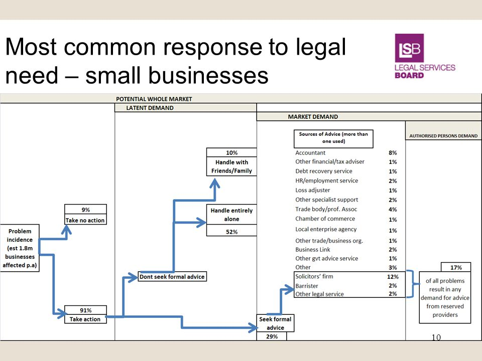 Most common response to legal need – small businesses 10