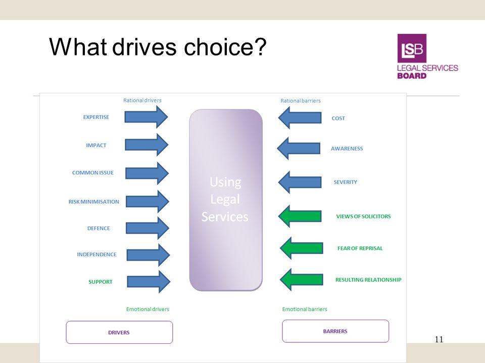 What drives choice 11
