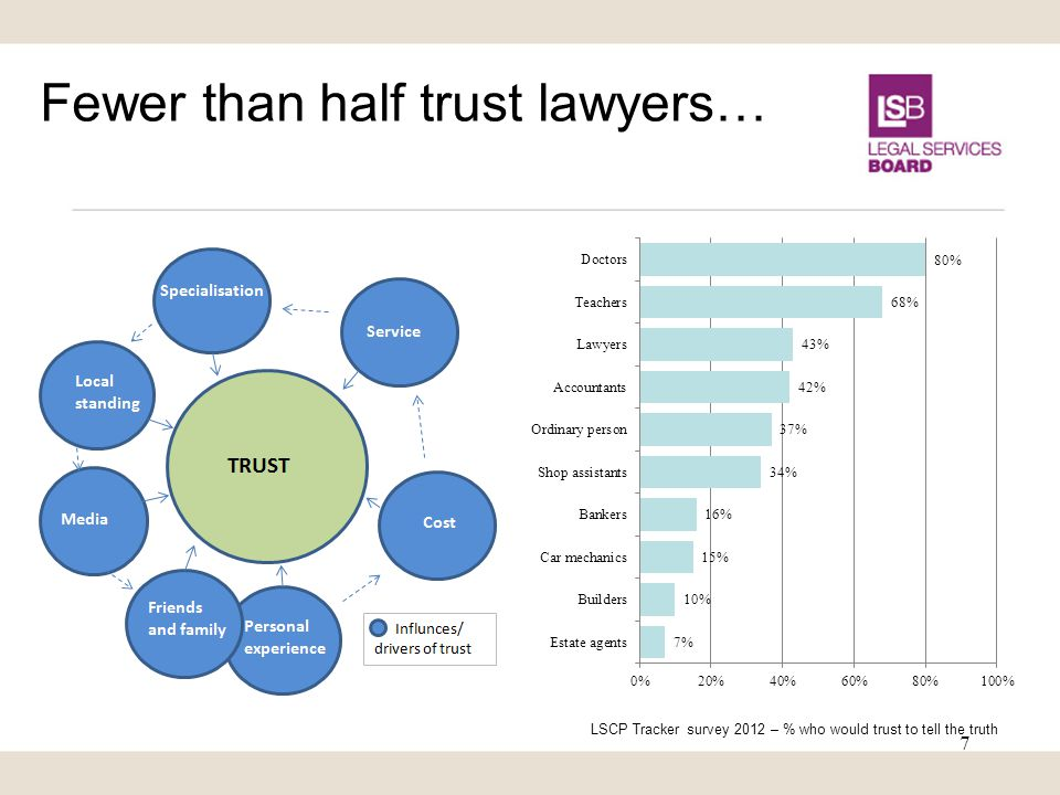 Fewer than half trust lawyers… LSCP Tracker survey 2012 – % who would trust to tell the truth 7