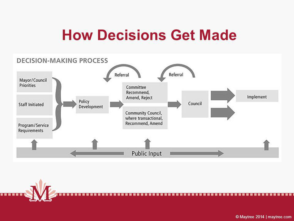 © Maytree 2014 | maytree.com How Decisions Get Made