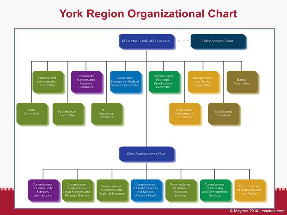 © Maytree 2014 | maytree.com York Region Organizational Chart