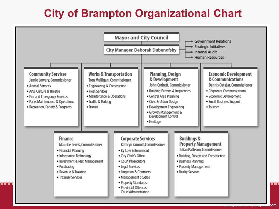 © Maytree 2014 | maytree.com City of Brampton Organizational Chart