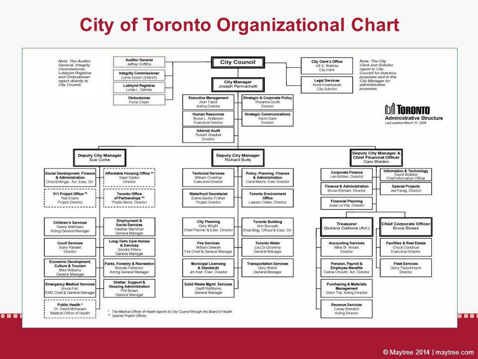 © Maytree 2014 | maytree.com City of Toronto Organizational Chart