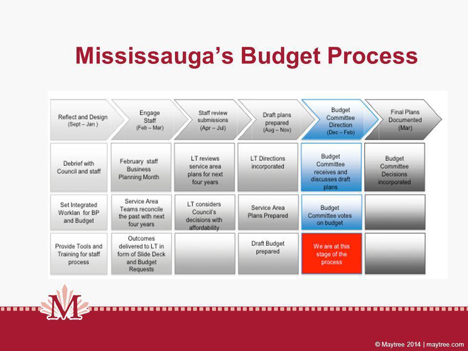 © Maytree 2014 | maytree.com Mississaugas Budget Process