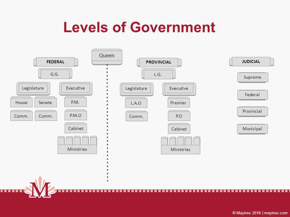 © Maytree 2014 | maytree.com Levels of Government Queen FEDERAL G.G.