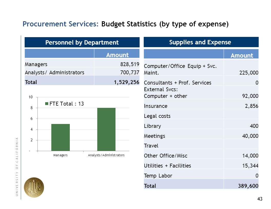 43 U N I V E R S I T Y O F C A L I F O R N I A Procurement Services: Budget Statistics (by type of expense) Personnel by Department Amount Managers828,519 Analysts/ Administrators700,737 Total1,529,256 Supplies and Expense Amount Computer/Office Equip + Svc.