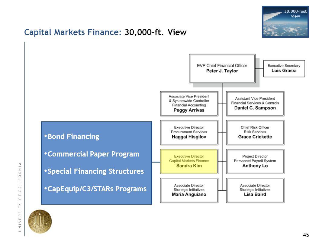 45 U N I V E R S I T Y O F C A L I F O R N I A Capital Markets Finance: 30,000-ft.