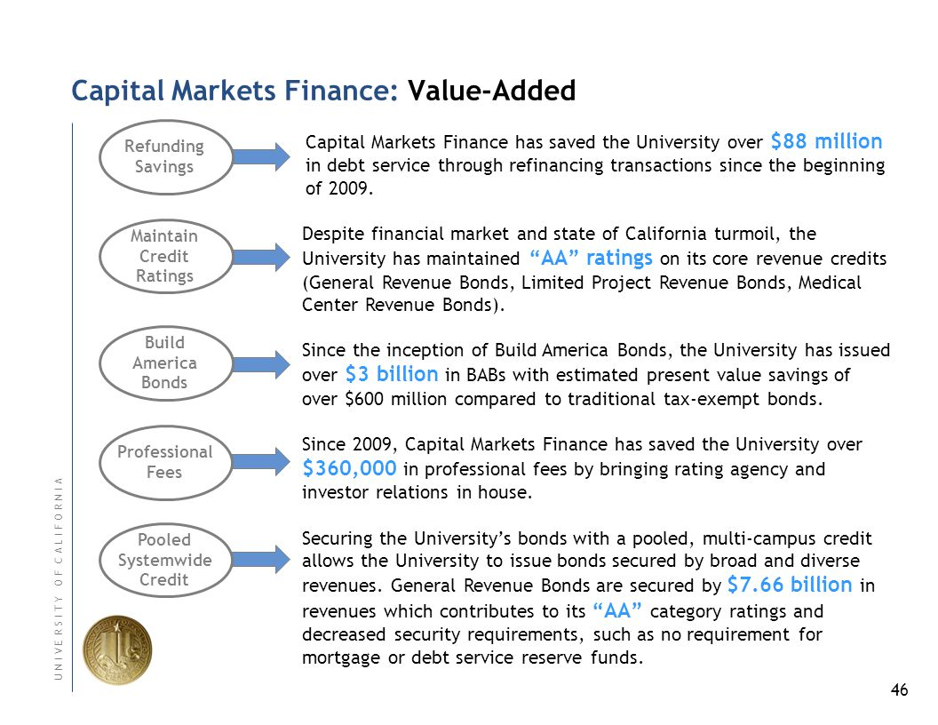 46 U N I V E R S I T Y O F C A L I F O R N I A Capital Markets Finance has saved the University over $88 million in debt service through refinancing transactions since the beginning of 2009.