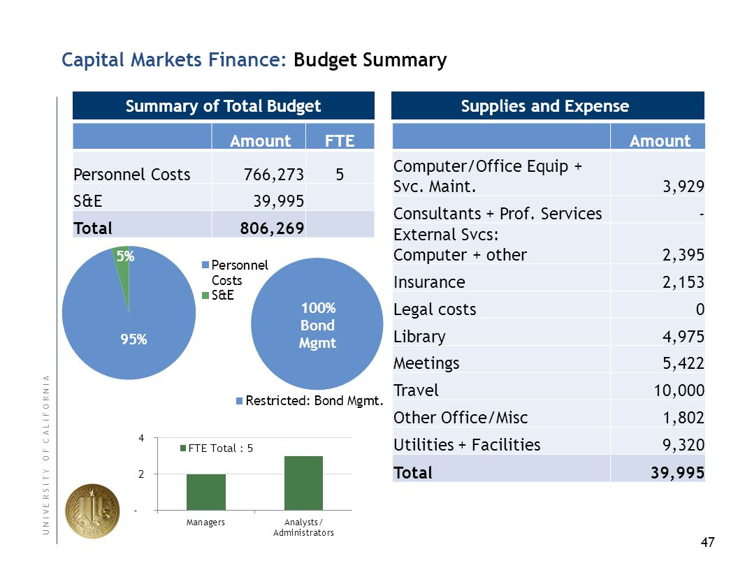 47 U N I V E R S I T Y O F C A L I F O R N I A Capital Markets Finance: Budget Summary Summary of Total Budget AmountFTE Personnel Costs 766,2735 S&E39,995 Total806,269 Supplies and Expense Amount Computer/Office Equip + Svc.