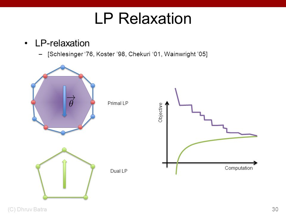 LP Relaxation LP-relaxation –[Schlesinger 76, Koster 98, Chekuri 01, Wainwright 05] (C) Dhruv Batra30 Primal LP Dual LP Computation Objective